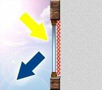 sonnenschutz reflexion e1612103852392